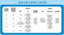 北京这款5G套餐如此畅销 专家三大解析消除用户疑惑
