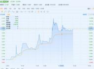 港股异动,鲁大师港股编号3601盘中大涨12%