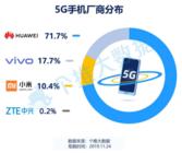 个推大数据:华为Mate30 Pro5G最受欢迎,95后成5G忠粉