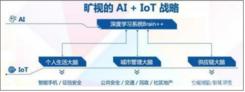 WiMi云AI视觉服务五大场景 旷视科技全栈式解决方案落地升级