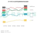 极光大数据:苹果手机销量承压,2018年Q4销量占比仅4.7%