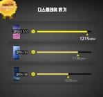 "三星Galaxy S10获美测评机构DisplayMate评为 ""Excellent A+"