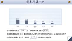 鲁大师发布315假机报告,江苏省假机排第四!