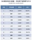 360借条手机用户信用榜发布:锤子成为最大黑马!