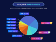 鲁大师2019年Q1季度安卓手机市场占比排行:华为蝉联冠军!