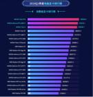 鲁大师2019年Q1季度报告重磅出炉!NVIDIA RTX稳坐冠军宝座!