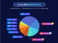 鲁大师2019年Q1季度报告重磅来袭!华为市场占比第一!