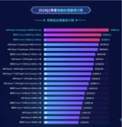 鲁大师公布2019年Q1季度PC处理器排行:AMD夺冠!