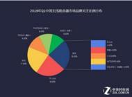 2019年Q1无线路由器市场报告:华为路由品牌关注度跃居NO.1