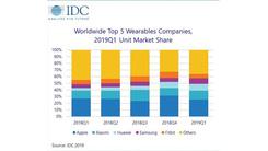 IDC发布可穿戴设备市场报告 Apple第一 华为猛增