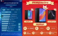 618荣耀手机千元机霸榜,更多福利还在延续