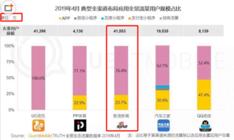 QuestMobile:新浪新闻app全景生态流量突破4.1亿