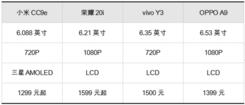 平民的手机价格,主流手机的配置,小米CC9e搭载AMOLED屏幕