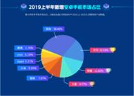 鲁大师2019半年报,华为手机新增市场占比第一!