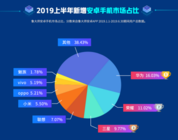 鲁大师2019年半年报发布,华为、三星瓜分四成安卓手机市场!