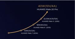 58分钟就能充满 华为P30 Pro 40W超级快充是怎么炼成的?