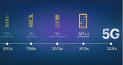 万物互联,5G智慧——手机行业的下一个风口