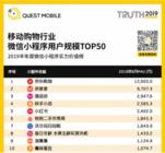 QuestMobile小程序半年报:转转用户规模位列移动购物行业Top10