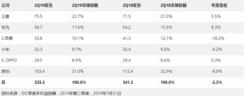 销量回暖 2019Q2手机市场研究报告出炉 5G或成新的增长点