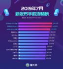 鲁大师7月新发布手机流畅榜:EMUI9.1难逢敌手