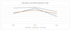 2019年第二季度DDoS攻击数量较去年增长18%