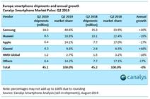 2019Q2欧洲手机市场数据出炉 小米增长迅猛