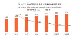 中国手机浏览器用户规模将突破7亿人 手机浏览器走向平台化