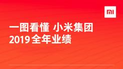 小米发布2019年财报 净利润同比增长34.8%