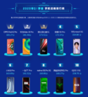 """鲁大师Q1手机流畅榜发布:OPPO Find X2 Pro成为最大""""黑马"""""""