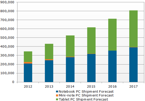 displaysearch_worldwide_mobile_pc_shipment_forecast_120702
