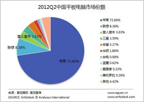 2012Q2中国平板电脑市场份额