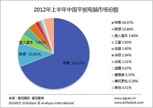 2012年上半年中国平板电脑市场份额