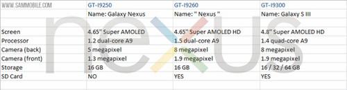 nexus-2012-specs