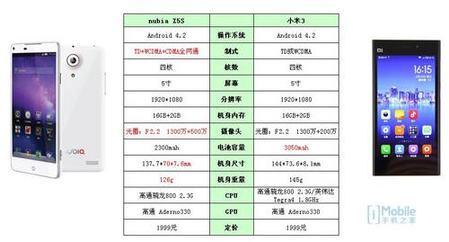 米3/nubia Z5S参数对比