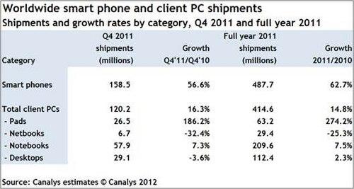 图1  Canalys 2011 Q4与全年智能机 PC出货量