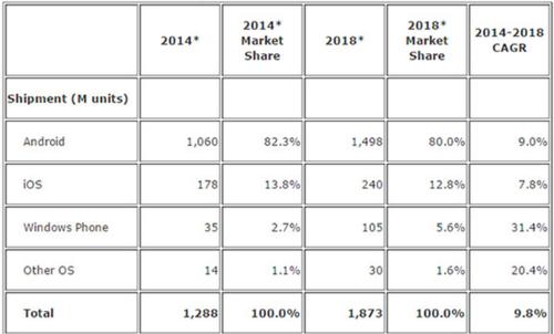 IDC预计2018年WP设备市场占有率翻倍_手机