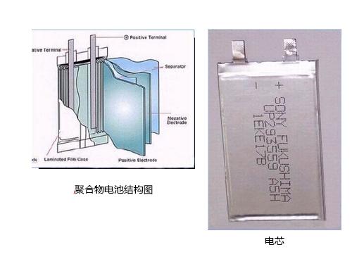 聚合物电芯结构图(图片来自互联网)
