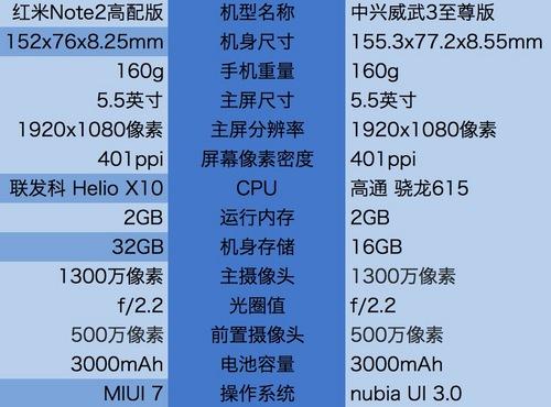 红米Note2&威武3对比