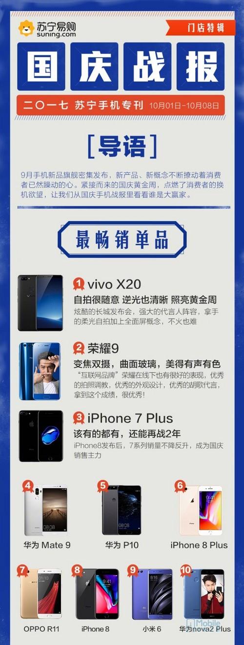 最强全面屏手机 vivo x20国庆销量登顶