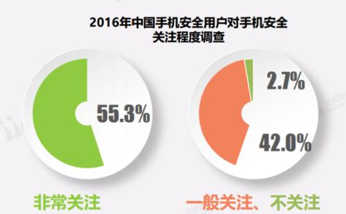 1艾媒发布年度手机安全市场报告,金立M2017安全性能受瞩目(2)278