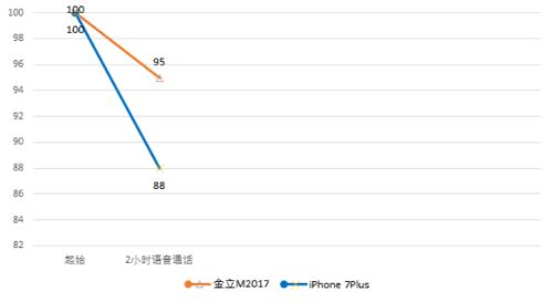 震惊!看续航怪兽金立M2017如何PK iPhone 7 Plus735