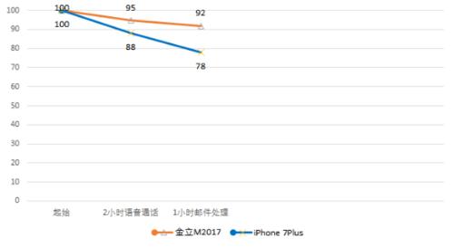 震惊!看续航怪兽金立M2017如何PK iPhone 7 Plus897