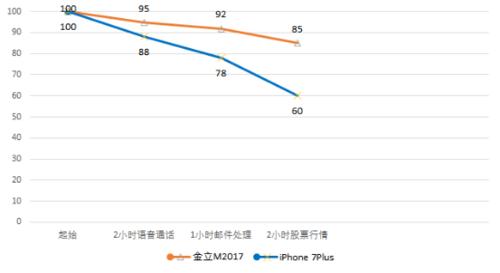震惊!看续航怪兽金立M2017如何PK iPhone 7 Plus1066