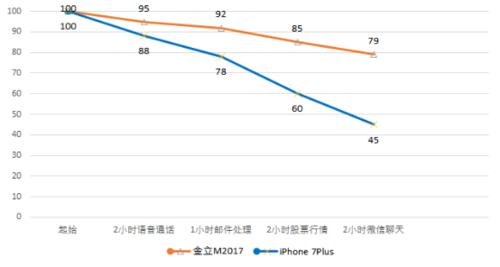震惊!看续航怪兽金立M2017如何PK iPhone 7 Plus1238