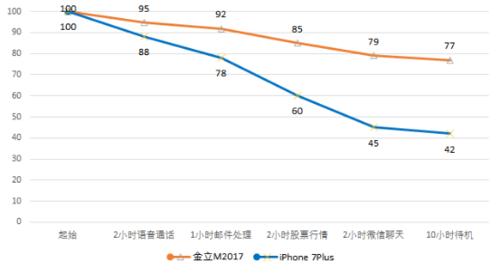 震惊!看续航怪兽金立M2017如何PK iPhone 7 Plus1379
