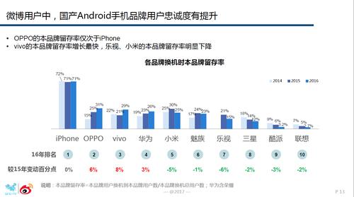 图1:安卓手机中,OPPO的用户忠诚度最高