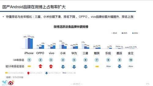 图2:微博上占有率上,OPPO份额仅次于iphone