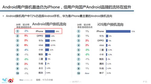 图3:安卓用户在安卓平台内换机时,OPPO成为首选