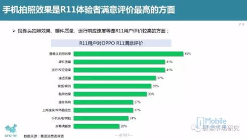 赛诺市场研究:手机拍照效果是R11体验者满意评价最高的方面