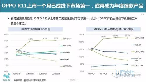 赛诺市场研究:OPPO R11上市一个月已成线下市场第一,或再次成为年度爆款产品